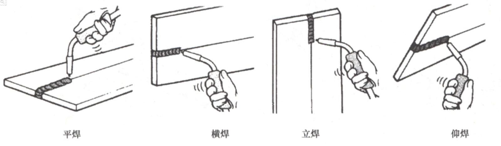 """不锈钢焊丝为了减缓焊件焊后的冷却速度,防止产生冷裂纹。为了消除焊接残余应力和改善焊接接头的组织和性能。保证焊接质量依靠五大控制环节:人、机、料、法、环。人—焊工的操作技能和经验机—焊接设备的高性能和稳定性料—焊接材料的高质量法—正确的焊接工艺规程及标准化作业环—良好的焊接作业环境焊前依据焊接试验和焊接工艺评定,制订的焊接工艺规程是""""法规"""",是保证焊接质量的重要因素。"""